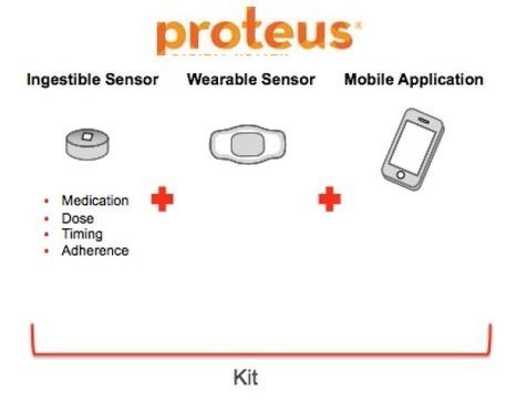 Wearable Devices? Ha! What's Your Appetite for Ingestibles?   industrie pharmaceutique e-sante m-sante   Scoop.it