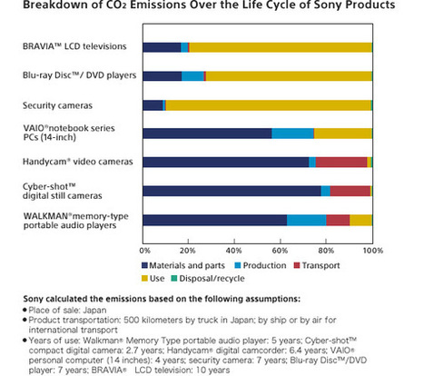 Sony Global - Reducing Environmental Impact Through Product Life Cycle Assessment | Quality Assurance | Scoop.it