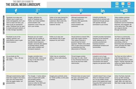 Comment préparer votre stratégie social media / Fashandy | Trucs de web | Scoop.it