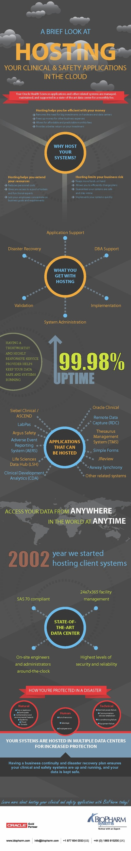 INFOGRAPHIC: Hosting Your Clinical Applications | Cloud Central | Scoop.it