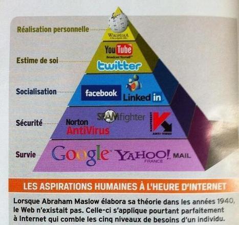 Twitter / laurlec: La pyramide de #Maslow du web ... | Geeks | Scoop.it