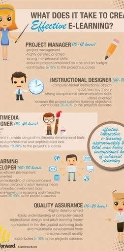 What Does It Take to Develop Effective e-Learning Infographic | Lucia on eLearning | Scoop.it