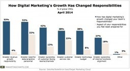 CMOs on How Digitals Rise Has Changed Their Responsibilities | Digital CMO | Scoop.it