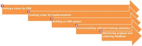 Classroom Aid: Planning Framework for #OER Implementation | Open Educational Resources (OER) | Scoop.it