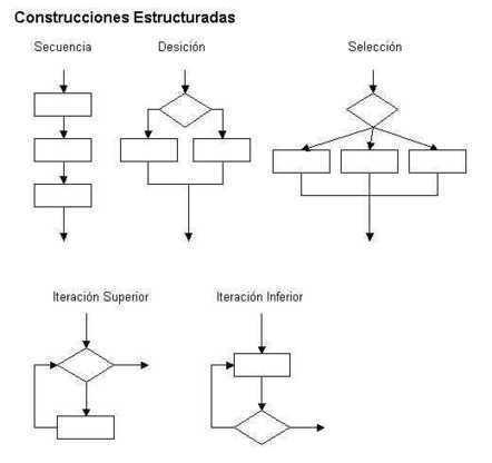 La Estructura de los Programas de Computadora | Informática | Scoop.it