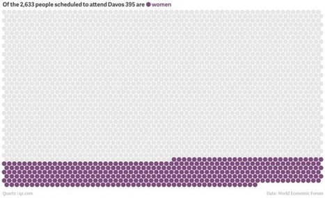 Only 15% of Davos attendees are women, even fewer than last year | Female Tribes | Scoop.it