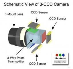 FluxData lance la 3-CCD - Une caméra multispectrale pour les applications de drones   Drone Trend   deco   Scoop.it