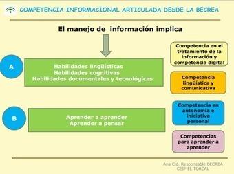 Cómo articulamos la competencia informacional en la práctica ... | ALFIN Iberoamérica | Scoop.it