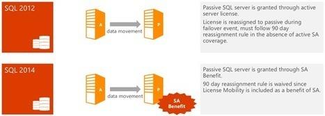 Licensing How To: SQL 2014 Licensing Changes - Microsoft Volume Licensing Blog - Site Home - TechNet Blogs | Software Asset Management | Scoop.it