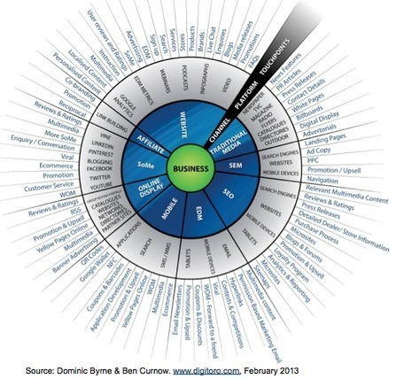 Creating content of integrity in the age of the customer | Integrated Brand Communications | Scoop.it