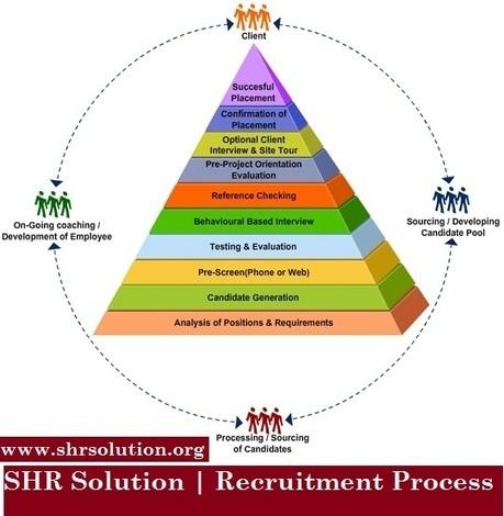 SHR Solution Recruitment Process Help for Expanding Customer | Aldiablos Infotech | Scoop.it