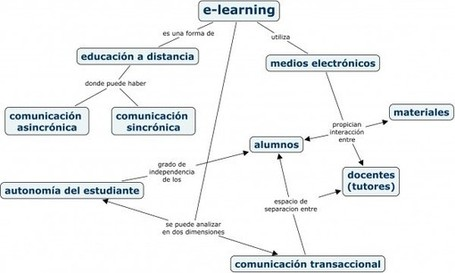 E-learning, MOOC. Realidad y perspectivas de futuro. | Educación a Distancia (EaD) | Scoop.it