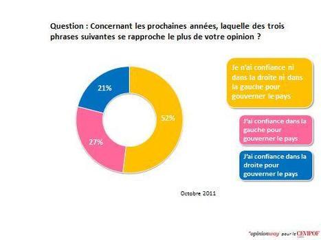 Les Français en attente de démocratie participative - La Revue Civique | @BDamianu | Scoop.it