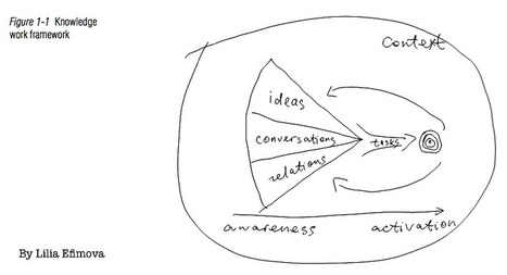 Activate your knowledge | Harold Jarche | Formación para el trabajo | Scoop.it