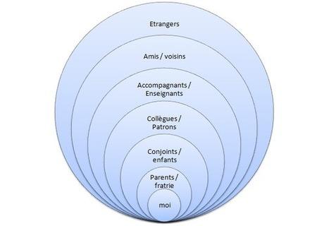 Les cercles relationnels en 3D | Le coaching autrement | Ressources Humaines et Management | Scoop.it