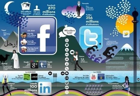 [Infographie] Retour sur les chiffres des réseaux sociaux en 2011 | Social Media Curation par Mon Habitat Web | Scoop.it