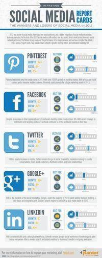 Social Media & Inbound Marketing | Google | Scoop.it