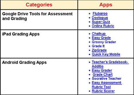 Over 20 Great Grading and Assessment Tools and Apps for Teachers via @Medkh9 | Les outils du numérique au service de la pédagogie | Scoop.it
