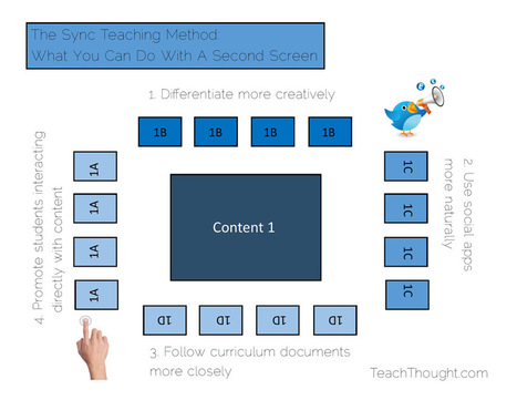 The Sync Teaching Method: What You Can Do With A Second Screen | blended learning | Scoop.it