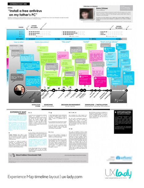 Experience maps, user journeys and more… | Service & Interaction Design Thinking | Scoop.it