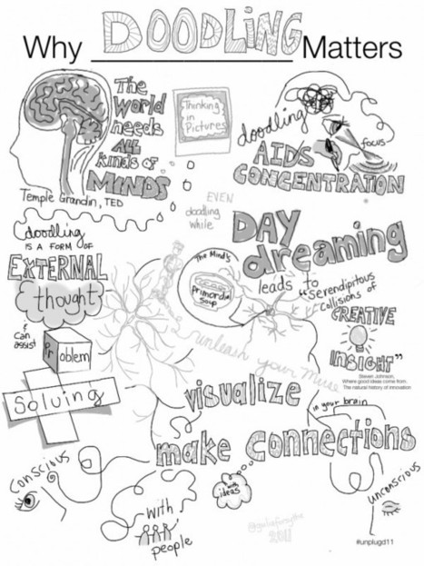 Why Doodling Matters ? | sketchnoting | Scoop.it