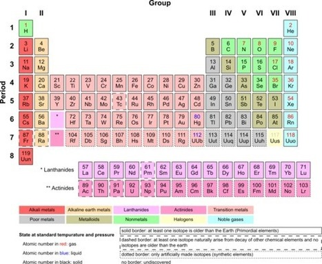 This Week in Science History - Mendeleev's Periodic Table - The Naked Scientists March 2009 | Science | Scoop.it
