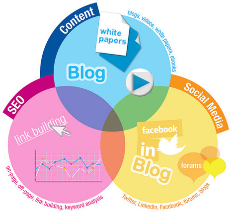 Qu'est-ce que l'Inbound Marketing ? - Blog MaintPress | Social medias marketing | Scoop.it