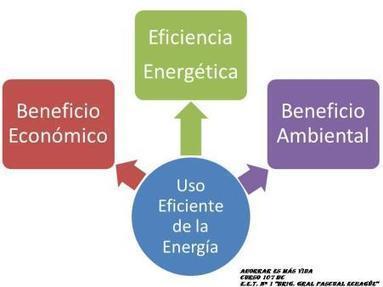 EFICIENCIA ENERGÉTICA | Ahorrar es + Vida | Scoop.it