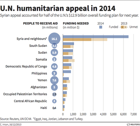 U.N. humanitarian appeal in 2014 | Improve quality of Life, Live in a better World .. Be A better Human Being... | Scoop.it