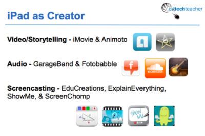 The iPad Classroom –Creation | Ipad Stuff | Scoop.it