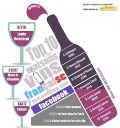 Top 50 des maisons de vins alsaciennes selon le nombre de fans Facebook | BlueBoat : E-reputation | Votre branding en IRL | Scoop.it