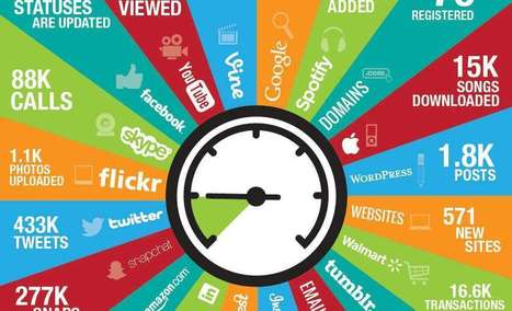 What Happens Every 60 Seconds Online [INFOGRAPHIC] | Ayantek's Social Media Marketing Digest | Scoop.it