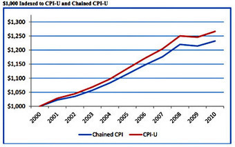 Chained CPI was never going to happen, and now it's still never going to happen   Daily Crew   Scoop.it