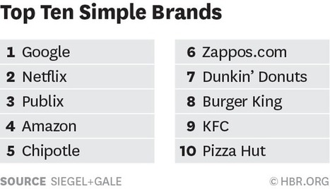 Why Simple Brands Win | Economics of Work and Leisure - F583 | Scoop.it