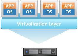6 Ways to Save with Virtualization in Your Small Business | Learning from home SysAdmin | Scoop.it