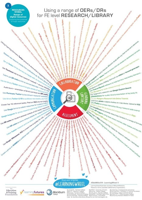 FE RESEARCH - Range of OER LearningWheel.pdf   Blended Learning in Higher Ed   Scoop.it