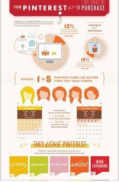 From Pinterest to Purchase [Infographic] | Get Elastic Ecommerce Blog | Pinterest for Business | Scoop.it