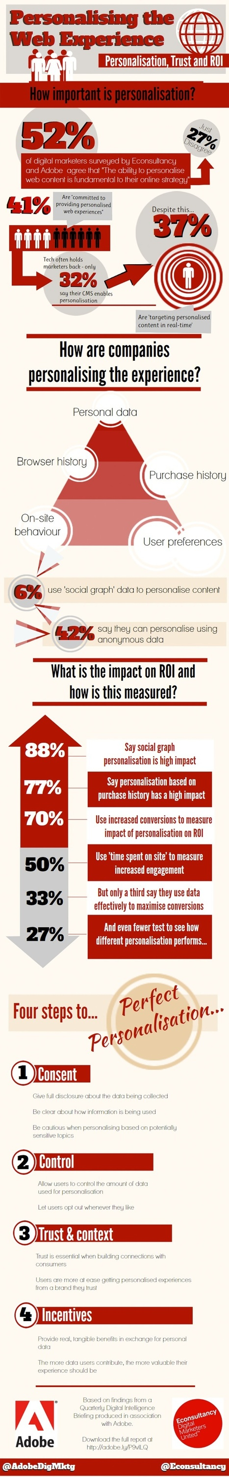 How Important Is Web Personalization? #Infographic | digital marketing strategy | Scoop.it