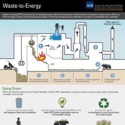 Waste-to-Energy: Green Power Generation | GMOs & FOOD, WATER & SOIL MATTERS | Scoop.it