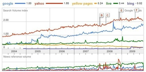 Comparison - Business Website versus Yellow Page Advertisement | SEO | Scoop.it