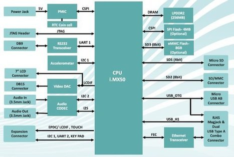 199 USD iWave Systems Freescale i.MX508 RainboW-G13S Development Board   Embedded Systems News   Scoop.it