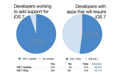 Study Claims More Than Half Of All iOS Apps Will Require iOS 7 Later This Year | Educational Technology - Yeshiva Edition | Scoop.it