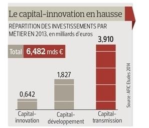 Le capital-risque résiste à la crise - Le Figaro | Fundme | Scoop.it
