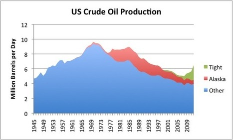 Oil Prices Lead to Hard Financial Limits | Sustain Our Earth | Scoop.it