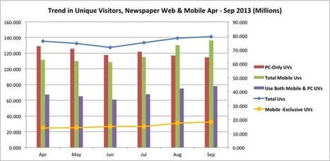 Newspapers' digital audience hits new high in September 2013 | Trends in online content | Scoop.it