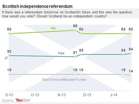 Scottish independence: 'yes' at 34%, 'no' at 52%   public opinion polling   Scoop.it