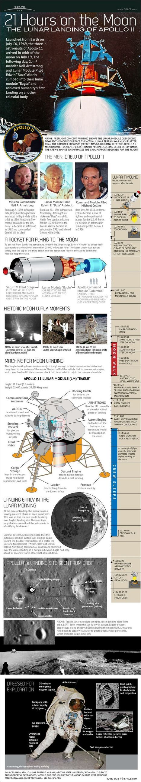 How the Apollo 11 Moon Landing Worked (Infographic)   Amazing Science   Scoop.it