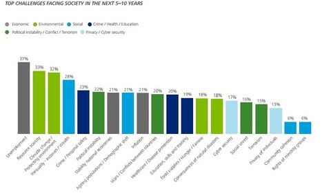 70% of future leaders will work independently: Deloitte survey - Daily News Egypt   Campus Recruiting   Scoop.it