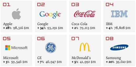 Apple bumps Coca-Cola to become world's top brand | identidad corporativa | Scoop.it