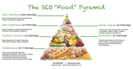 """The SEO """"Food"""" Pyramid   Marketing resources   Scoop.it"""